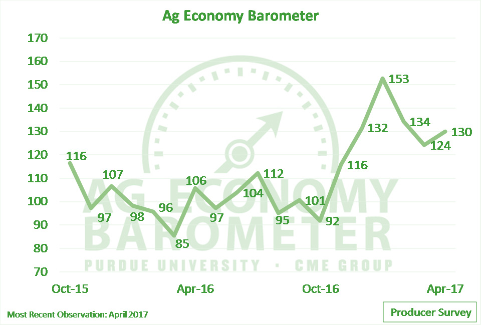 Optimism About Farm Economy Remains Robust, Says New Economic Indicator