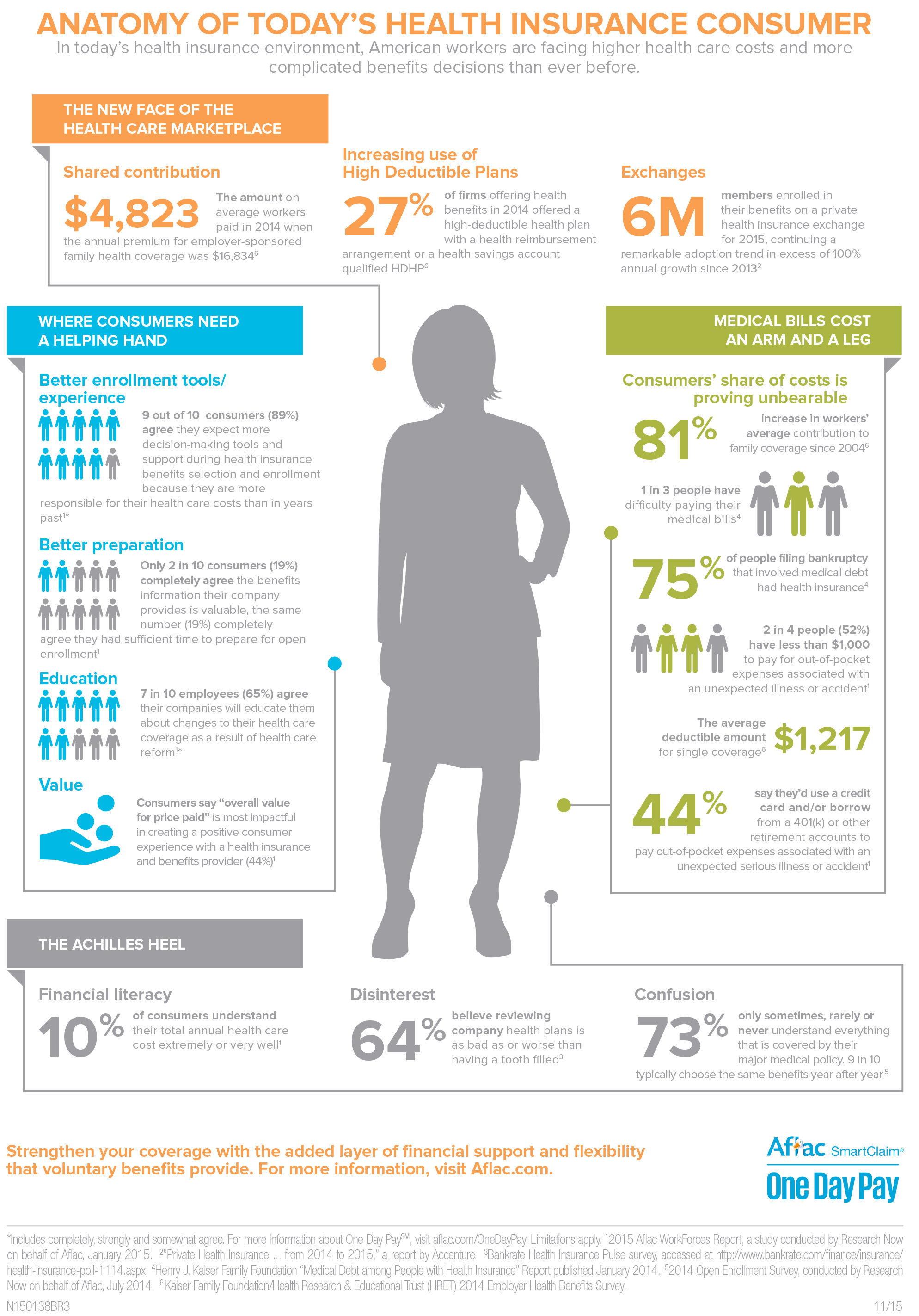 Anatomy Of Todays Health Insurance Consumer Infographic Newsusa