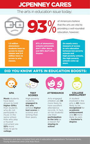 Supporting Arts in Education