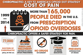 Chiropractic Care: A Key to Solving Our Opioid Crisis?