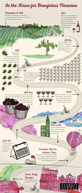 Do You Know Beaujolais Nouveau?