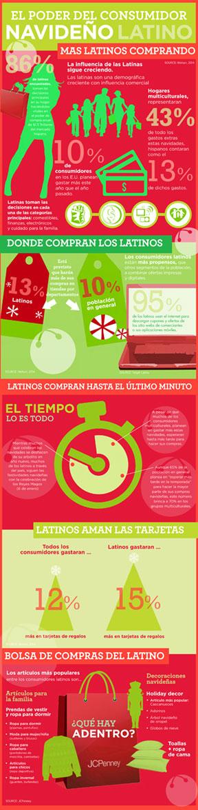 JCPenney comparte la influencia del consumidor latino estas navidades