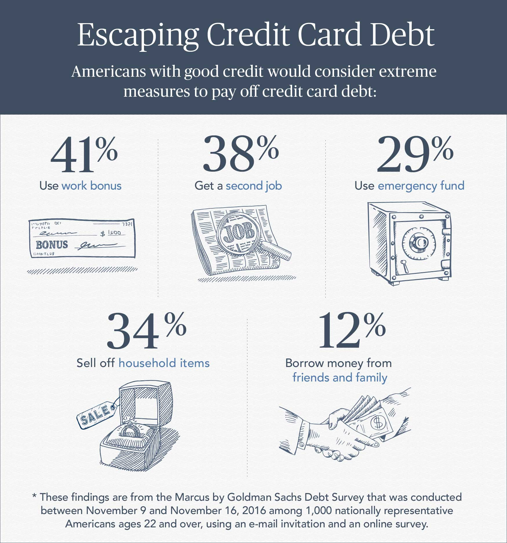 Good Credit? Bad Debt Management?
